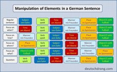 A visual to help explain how various elements in a German sentence can change position.