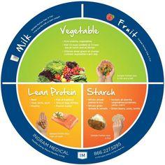 Plate Method Diagram  #diabetes #healthydiet #ingrammedical #eatright
