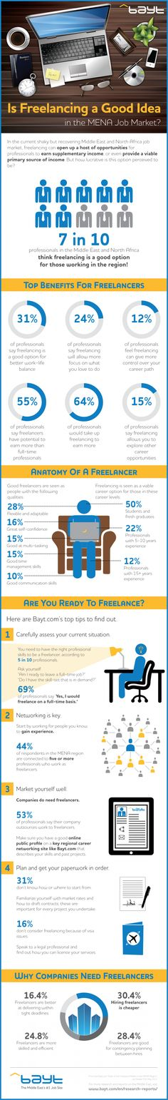 Is Freelancing a Good Idea in the Middle East Job Market? – Infographic on http://www.bestinfographic.co.uk