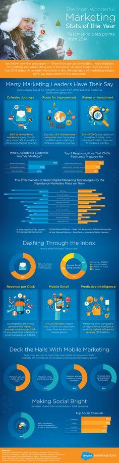Hola: Una infografía con 14 estadísticas sobre marketing digital en 2014. Vía Un saludo