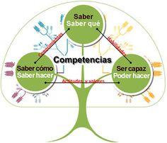 ¿Qué es el aprendizaje basado en competencias?