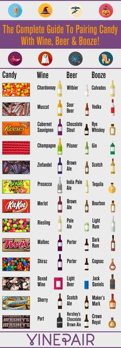 The Complete Guide To Pairing Candy With Wine, Beer And Booze. #sowrongitsright