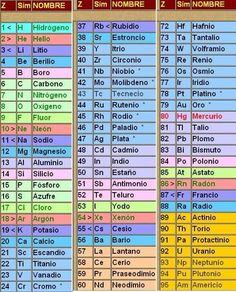 Elemento cobalto cobalt co elementos qumicos pinterest entra y aprende facilmente las familias de la tabla periodica de los elementos aprende cuales son como se llaman sus caractersticas y los elementos que urtaz Images