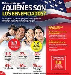 ¿Sabes quiénes son los beneficiados por la nueva Reforma Migratoria que implementará el gobierno de Estados Unidos?. #Infografía