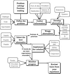 What is selecting the best option in the decision-making process