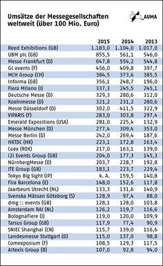 Umsätze Messegesellschaften weltweit