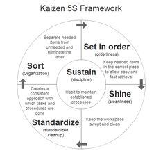 2013-Apr-4: Kaizen 5S Framework for Standard Business Processes