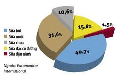 Powder milk made up 45% in consumption in comparision with other dairy products