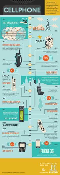 About Cell phone