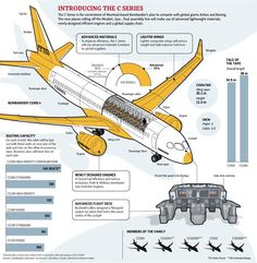 Meet Bombardier's C series: The plane, the competition, the efficiencies