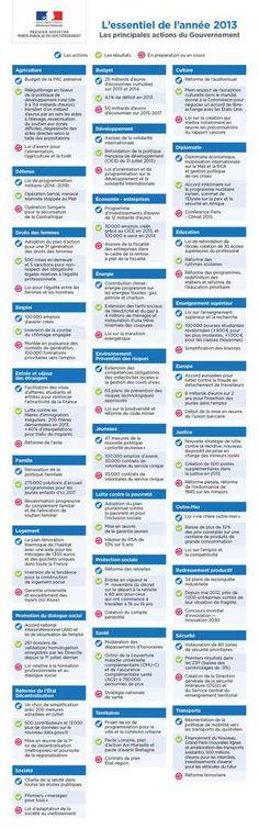 Infographie : les principales actions du Gouvernement en 2013 - La Lettre de Jaurès