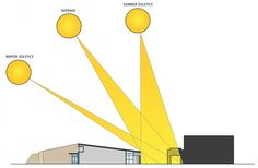 This diagram is successful because it is simple and portrays the different angles of the sun at different times of year in a coherent and concise manner. Sun Diagram, Sun Path, Architectural Section, Modern Exterior, Manners, Elementary Schools, Architecture Design, Angles, Paths