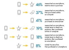 Whether it's online shopping or an in-store purchase mobile has increasingly become a crucial cog in how customers generally search select and shop products.  #online #offline #shopping #instore #smartphone #computer #o2o #integrated #multichannel #customerjourney #search #select #shop #mobilefirst #marketing #showrooming #webrooming #retail #zmot #branding #strategy #digital #online #socialmedia #design #technology #analytics #storytelling #advertising #TheDigitalSavvy