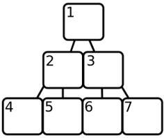 Binary Heaps -- Eloquent JavaScript