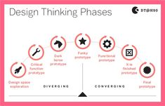 design thinking - Buscar con Google