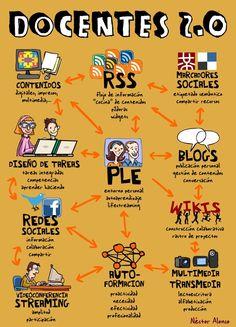 Cuatro conceptos clave de la enseñanza virtual | Máster de Secundaria