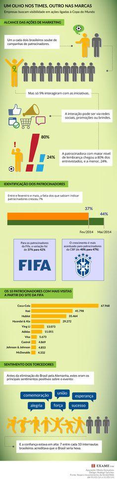 """Infográfico """"O impacto dos patrocínios da Copa do Mundo de 2014"""", publicado no site EXAME.com. http://exame.abril.com.br/marketing/noticias/o-impacto-dos-patrocinios-da-copa-do-mundo-de-2014"""