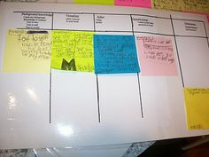 "reading strategies: background knowledge, visualizing, inferring, and questioning I start using these mats. I tell the children to ""make their thinking visible"" by writing down on stickies what is going on in their brains while I read a story aloud. Comprehension Strategies, Reading Strategies, Reading Activities, Guided Reading, Teaching Reading, Classroom Activities, Reading Comprehension, Teaching Ideas, Classroom Ideas"