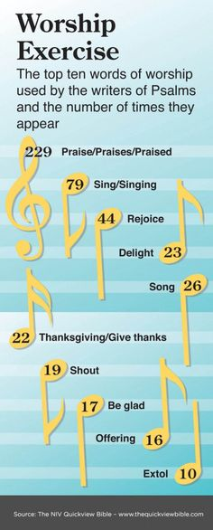 Worship in Psalms:  The top 10 words of worship by the writers of Psalms and the number of tines the appear