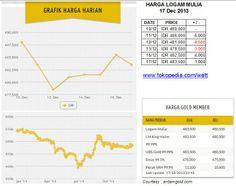 Harga logam mulia per Selasa 17 Dec 2013 : Rp 480,000 (10/12) ; Rp 486,000 (11/12, +6000) ; Rp 481,500 (12/12, -4500) ; Rp 478,500 (13/12, -3000) ; Rp 482,500 (16/12, +4000) ; Rp 483,500 (17/12, +1000)
