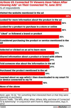 "30% of US connected TV viewers visited an ad's website post-exposure, and a quarter considered the advertised product for purchase. Other popular actions included searching for more information both in-store and online (26%), ""liking"" or following a product or brand (25%) and clicking directly on the ad to learn more (23%)."