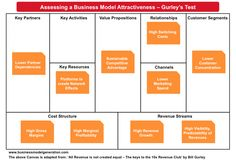 Assessing a Business Model Attractiveness using Business Model Canvas