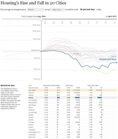 http://www.nytimes.com/interactive/2011/05/31/business/economy/case-shiller-index.html?_r=1