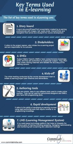 Key Terms Used in E-learning - An Infographic