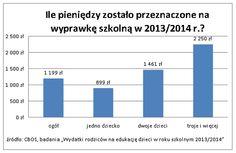 Ciekawe! Ile pieniędzy zostało przeznaczone na wyprawkę szkolną w roku 2013/2014. Źródło www.comperia.pl