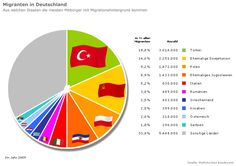 Image result for Grafiken zur Migration in Deutschland German, Chart, Image, Soviet Union, Croatia, Infographic, Poland, Greece, Italy
