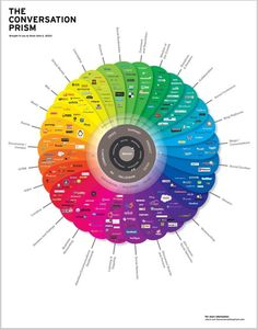 WOW! The Conversation Prism by Brian Solis is something that I was probably looking for years. It gives you a whole view of the social media universe, categorized and also organized by how people use each network. Source: http://www.theconversationprism.com/