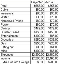 Personal Budget Categories to Start Your Budget | Dont, On and Online