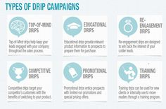 Most email marketers are familiar with the drip campaign — a series of triggered…