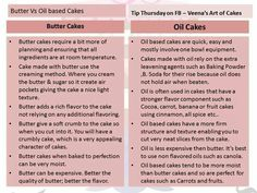 Butter vs oil cakes