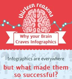 Why is visual information so important? Here is an infographic to tell us why.  Maybe visual information is not as critical as this article may want us to think, but it is hard to argue with the fact that graphic info is rapidly increasing.