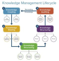 The complete guide to knowledge management: strategies, best practices, the life cycle, knowledge management systems, and templates. Technical Communication, Corporate Communication, Knowledge Management System, Types Of Learners, Project Management Templates, Philosophy Quotes, Applied Science, Information Technology, Life Cycles
