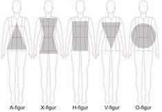 Hvilken kropstype er du? Tips til at sy det rigtige tøj til din kropstype - Skaberlyst