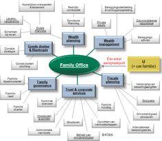 NL: Overzicht van Family Office Services. Een Family Office kan een grote verscheidenheid aan diensten aanbieden. Maar hoe selecteert u de juiste Family Office?