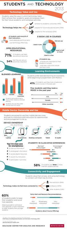 ECAR Student Study 2013