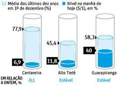 Simplesmente adoro a visualização de dados da Folha (por mais que a notícia seja ruim).