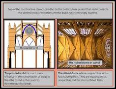 Romanesque and Gothic Periods - My Saves