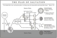 Scripture Companion - The Plan of Salvation PDF Chart - perfect for class handout, personal progress, FHE, etc. Detailed with a multitude of scripture references. Check it out! Salvation Scriptures, Lds Scriptures, Plan Of Salvation Lds, Lds Primary, Primary 2014, Lds Seminary, Personal Progress, Lds Church, Church Ideas