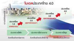 ไทยแลนด์ 4.0 โมเดลพัฒนาเศรษฐกิจของรัฐบาลไทย - ชูธงไว้เพื่อไปให้ถึง
