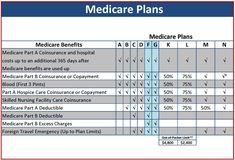 http://www.medicaresupplementplans2016.com/