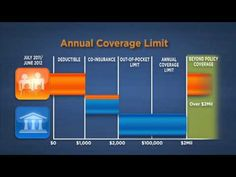 How Health Insurance Works.  Contact Foremost Family Health Centers for assistance. http://foremostfhc.org/