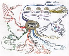 Mind Map Art: Showcasing the World's Finest Mind Maps Mind Map Art, Mind Maps, Kreative Mindmap, Learning Techniques, Neuroplasticity, Learning Styles, Body Systems, Calvin And Hobbes, How To Draw Hands