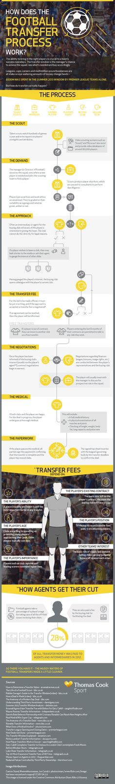 How Does The Football Transfer Process Work? - Do you fancy an infographic? There are a lot of them online, but if you want your own please visit http://www.linfografico.com/prezzi/ Online girano molte infografiche, se ne vuoi realizzare una tutta tua visita http://www.linfografico.com/prezzi/