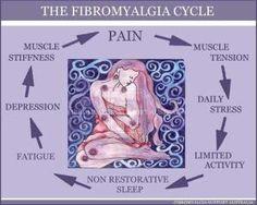 Fibro Cycle...use this to explain to someone what you go through #fibro #fibromyalgia #pain by Nora Lina Vazquez