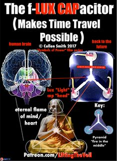 Fidget Spinners: DEEP Esoteric Numerological Secrets of Creation! Spiritual Enlightenment, Spiritual Wisdom, Spiritual Awakening, Awakening Quotes, Simbolos Reiki Karuna, Spirit Science, Life Science, Les Chakras, Cosmic Consciousness