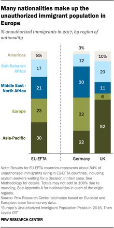 Source: Pew Research Center Pew Research Center, North Africa, Germany, Europe, How To Make, Deutsch
